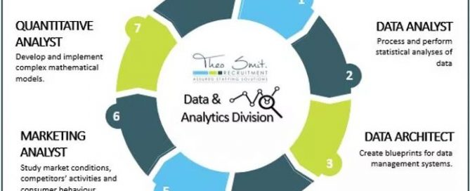 Data Analytics Enabling Business